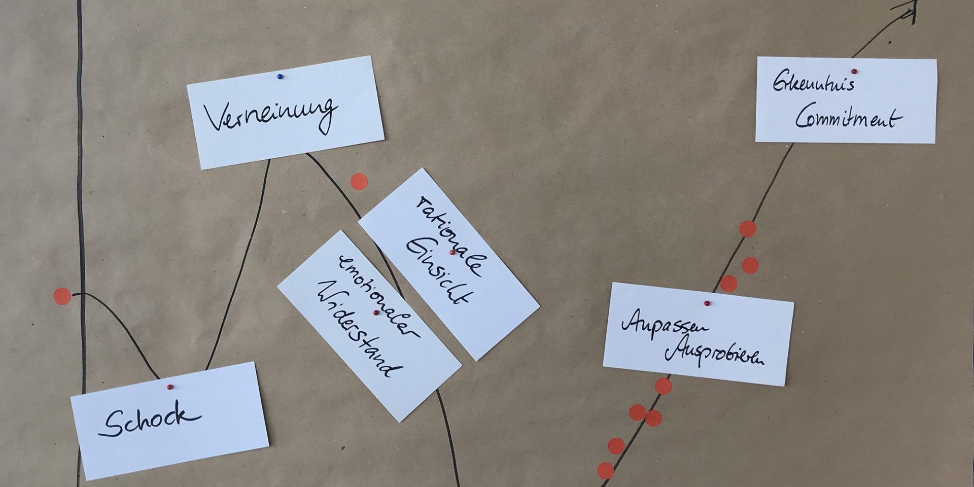 Eine mit Aktionskarten bepinnte Moderationswand zeigt eine Veränderungskurve der subjektiven Kompetenzwahrnehmung im Zeitverlauf war.