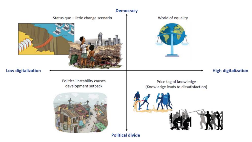 Das Bild ist vier Felder aufgeteilt. Auf der x-Achse wird der Grad der Digitalisierung (von gering auf der linken Seite zu hoch auf der rechten Seite) abgebildet, während die y-Achse wird den Grad der Demokratisierung darstellt (von gering in der unteren Hälfte zu hoch in oberen Teil). Das linke obere Feld (hohe Demokratisierung, geringe Digitalisierung) zeigt ein Szenario ohne große Veränderungen zum Status Quo. Der Teil in der oberen rechten Ecke bildet eine gerechte Welt ab (hohe Demokratisierung, hohe Digitalisierung). Das Szenario in der linken unteren Ecke (geringe Demokratisierung, geringe Digitalisierung) beschreibt politische Instabilität und Entwick-lungsrückschritte. Das Feld unten rechts stellt ein Szenario dar, in dem Wissen zu Unzufriedenheit führt (geringe Demokratisierung, hohe Digitalisierung).